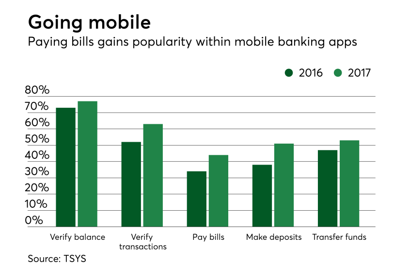 Chart: Going mobile