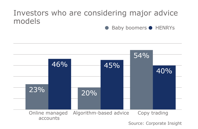 IAG Tiburon digital advice slideshow 7 - investors who are considering major advice models robo
