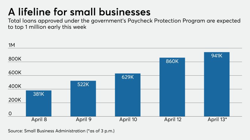 PPP total loans April 8, 2020-April 13, 2020