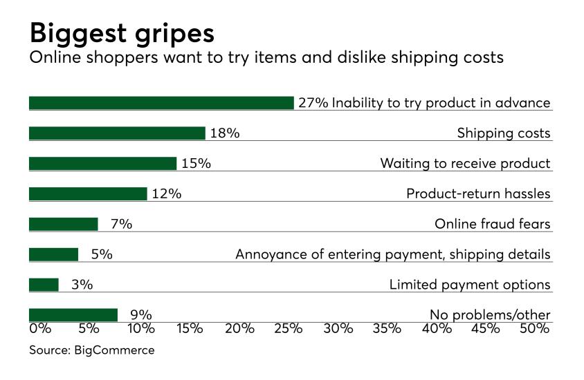 Chart: Biggest gripes