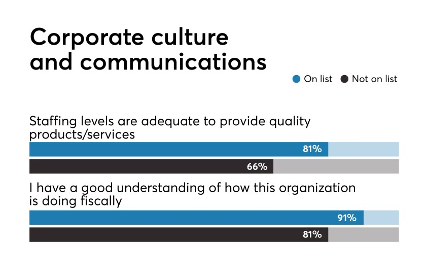 Best Fintechs to Work For 2019 Responses on culture and Communications