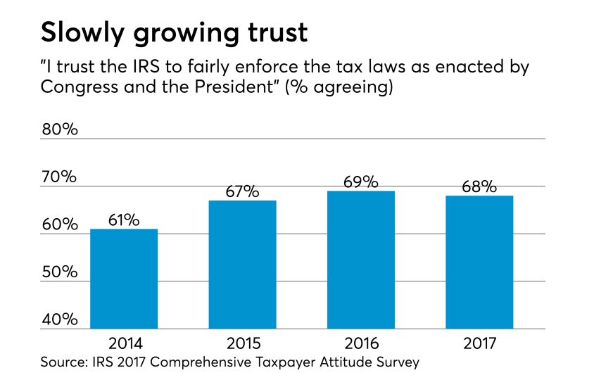 2018 - IRS Taxpayer Survey - Trust in IRS