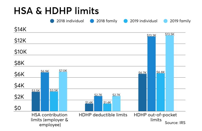 HDHP.HSA.IRS.Limits.png