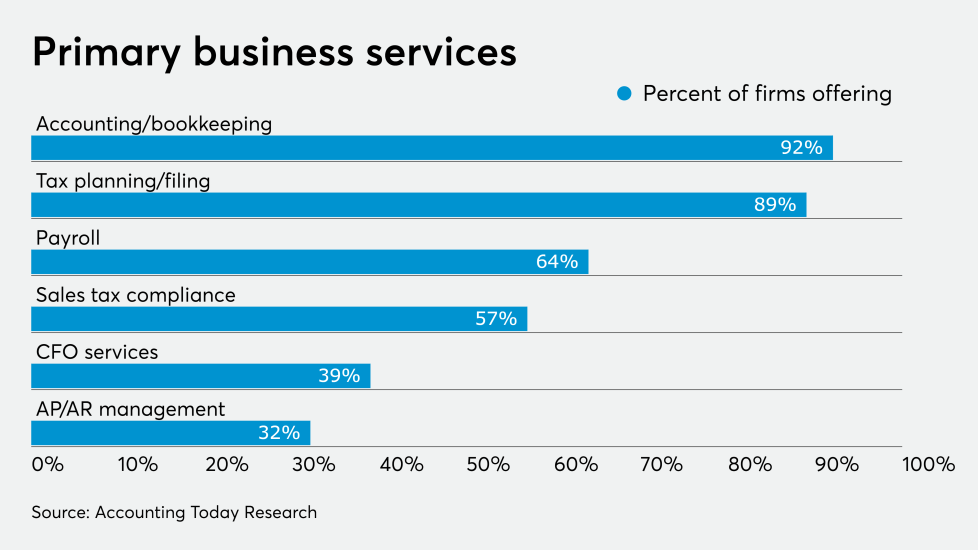 AT-110619-ADP main business Services CHART