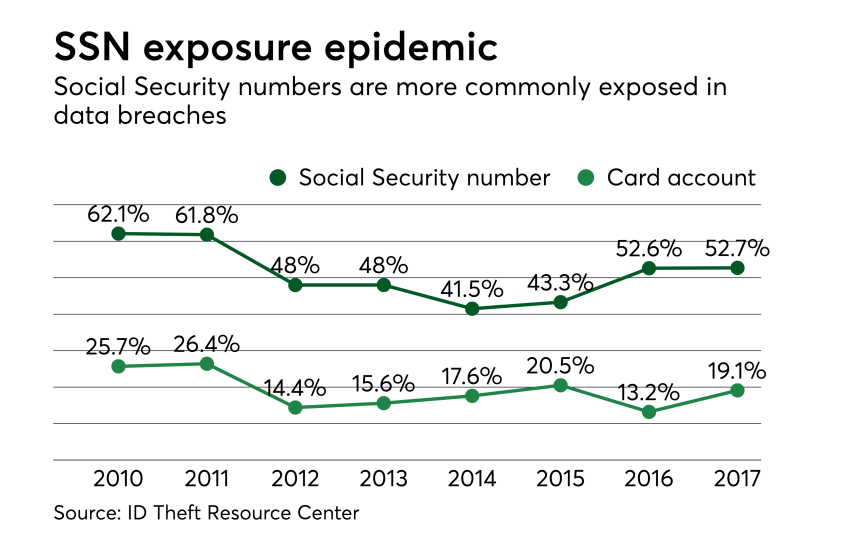 Chart: SSN exposure epidemic