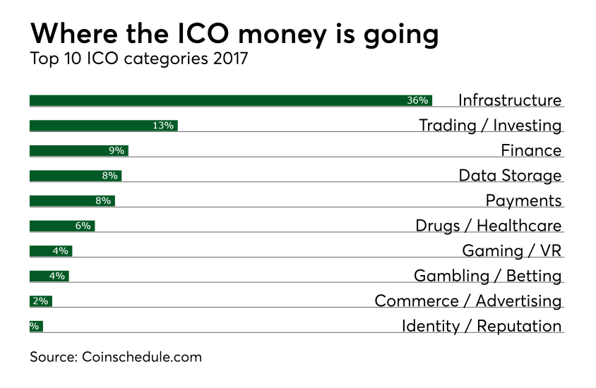 Chart: Where the ICO money is going