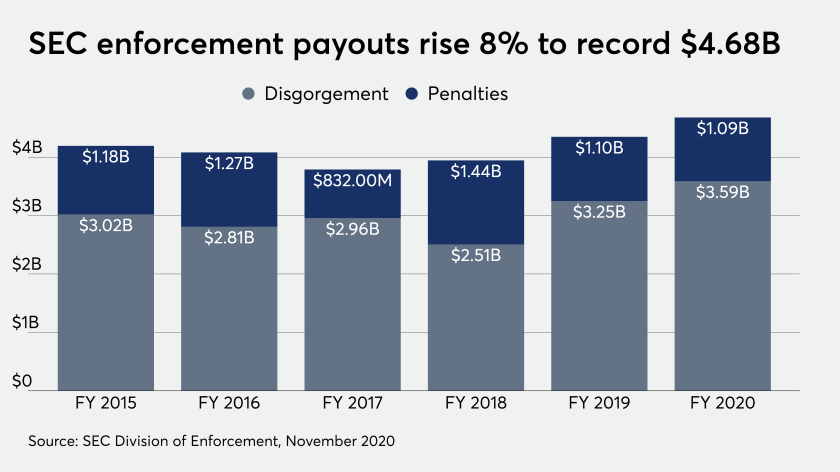 SEC enforcement payouts rise 8% to record $4.68B
