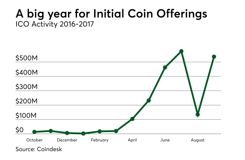 Chart: A big year for Initial Coin Offerings