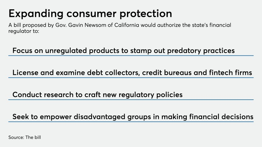 California's 'mini-CFPB' plan is back in play. Banks aren't happy.