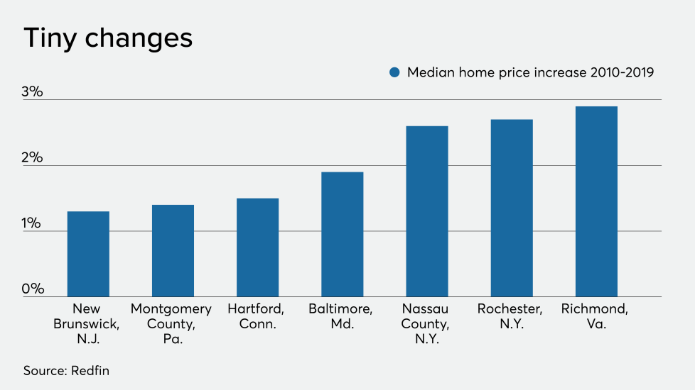 NMN12202019-Redfin.png