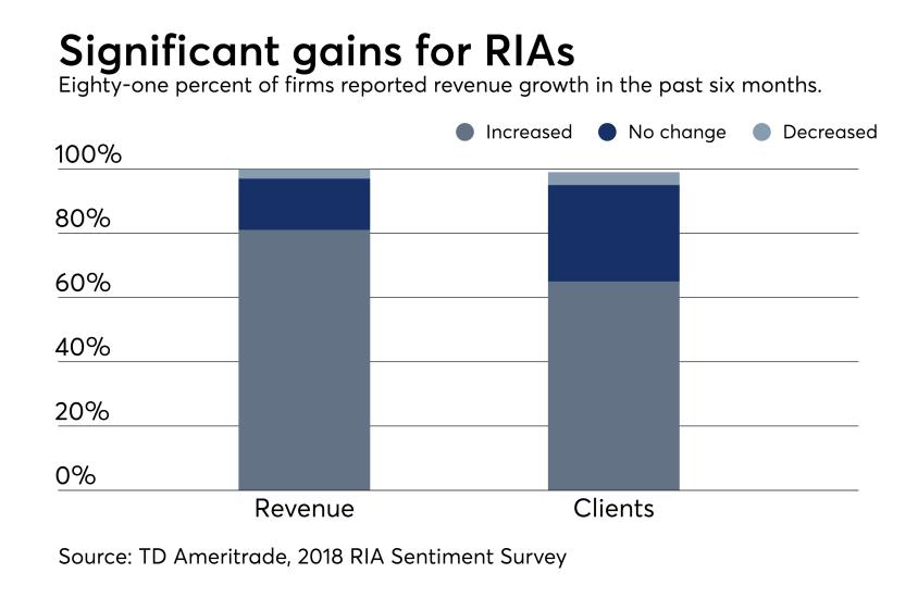 RIA sentiment survey client growth