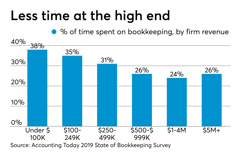 AT-062719- Bookkeeping Survey CHART -  Time spent on bookkeeping clients