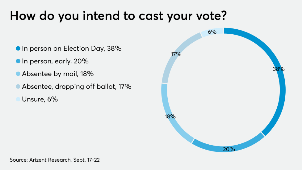 AT-92820 - How accountants are voting - CHART