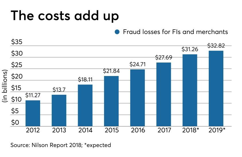 FraudLoss-CUJ-41119 (2).jpeg