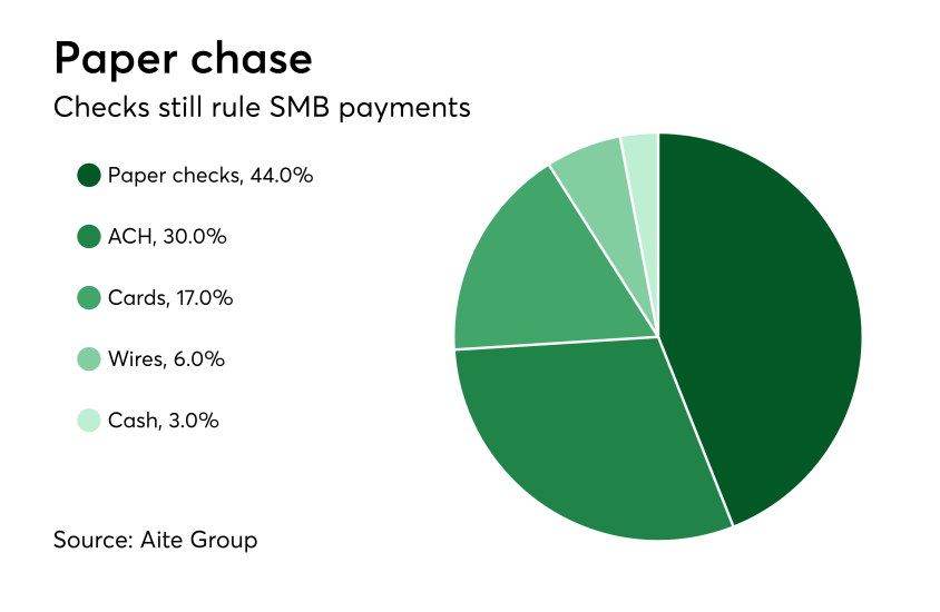 Chart: Paper chase