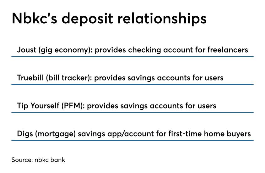Nbkc's fintech deposit relationships