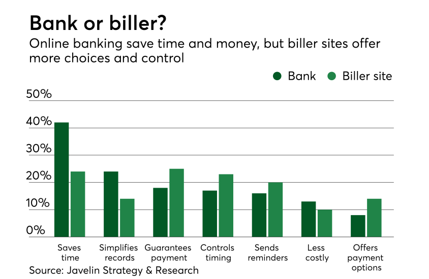 Chart: Bank or biller?