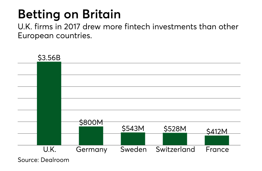 Betting on Britain