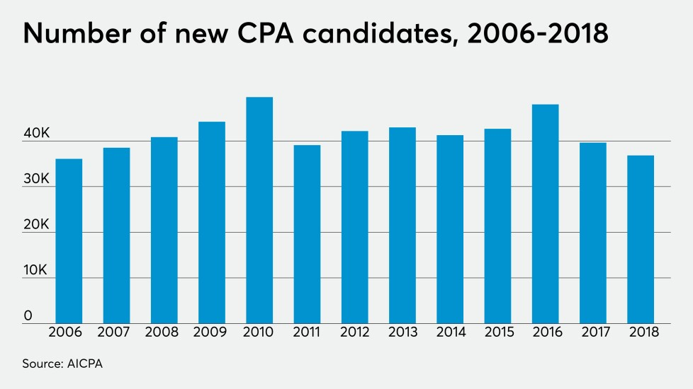 AICPA-trends-cpa-candidates-2018