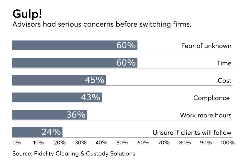Advisors' concerns before switching