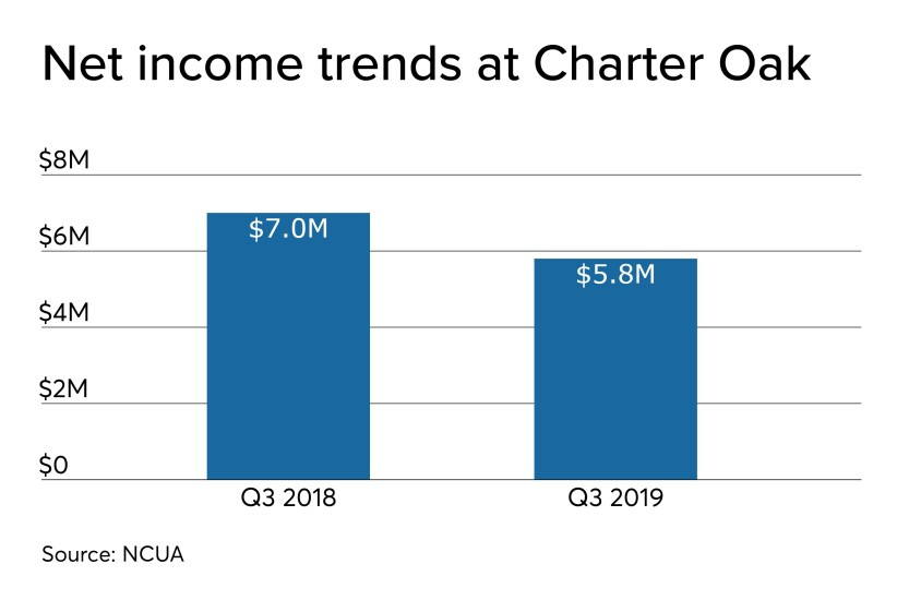 CUJ 122319 - Charter Oak net income trends Q3 2019.jpeg