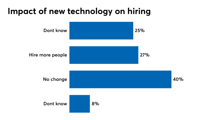 Impact-of-new-technology-on-hiring.png