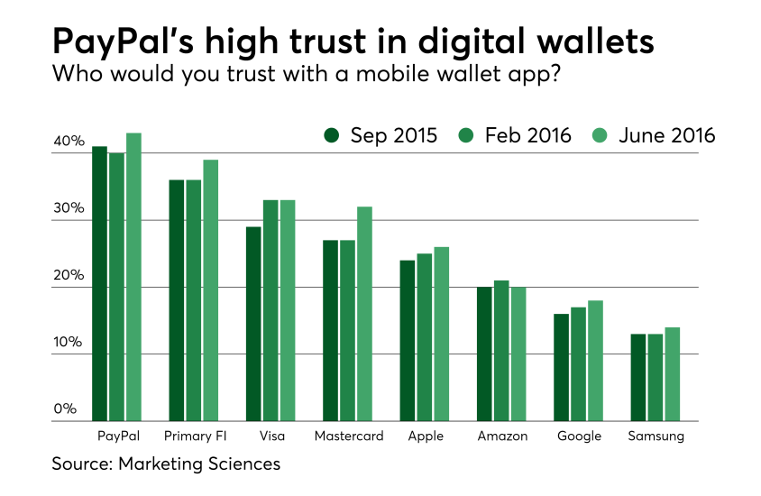 Chart: PayPal's high trust in digital wallets