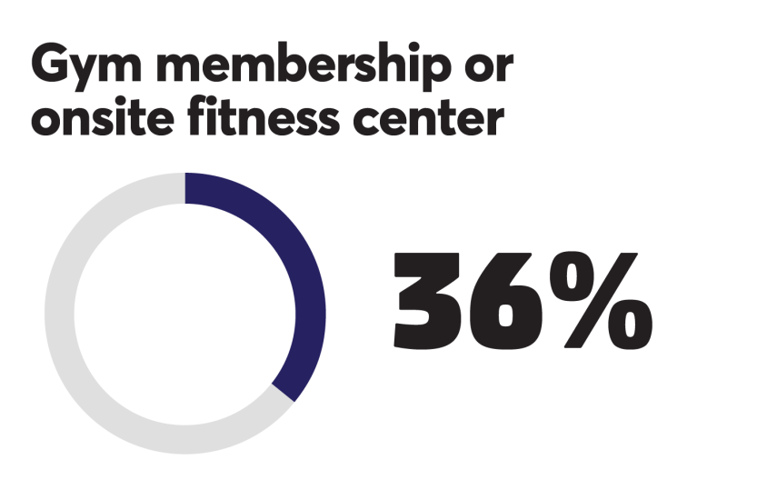 BTN_0918_Gym membership 36%.png