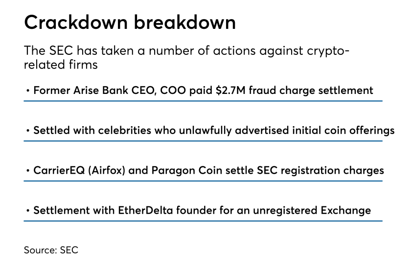 Actions by the SEC against crypto-related firms