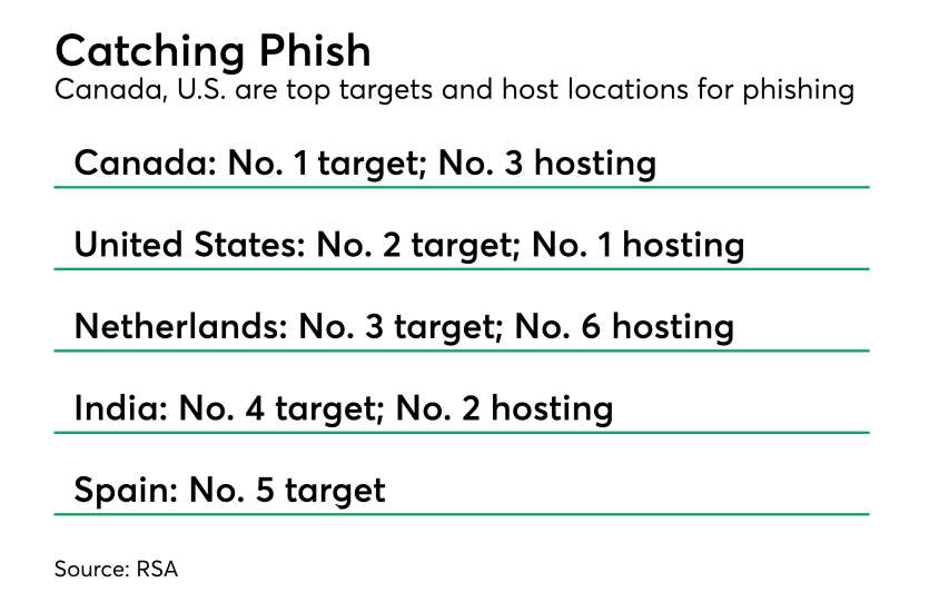 Chart: Catching phish