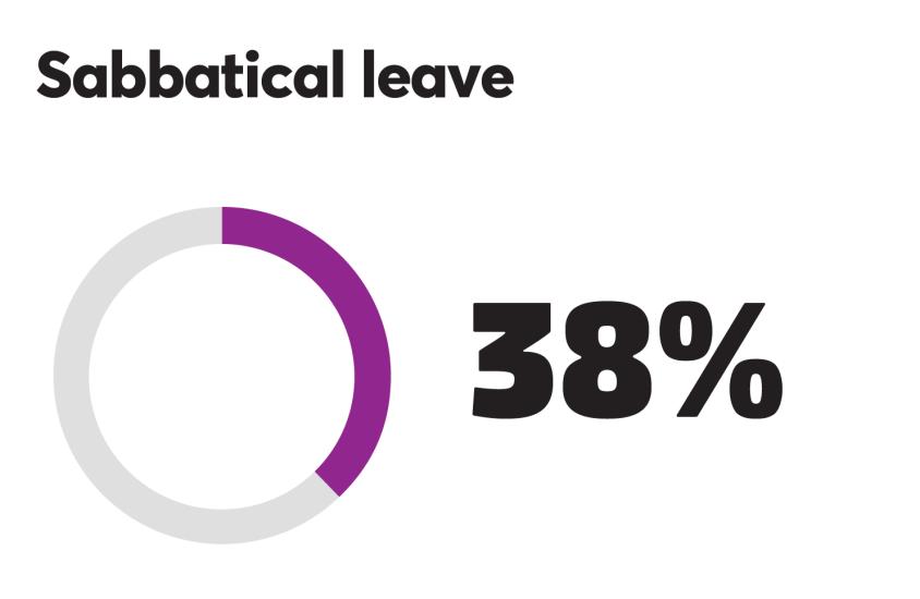 BTN_0918_Sabbatical leave 38%.png