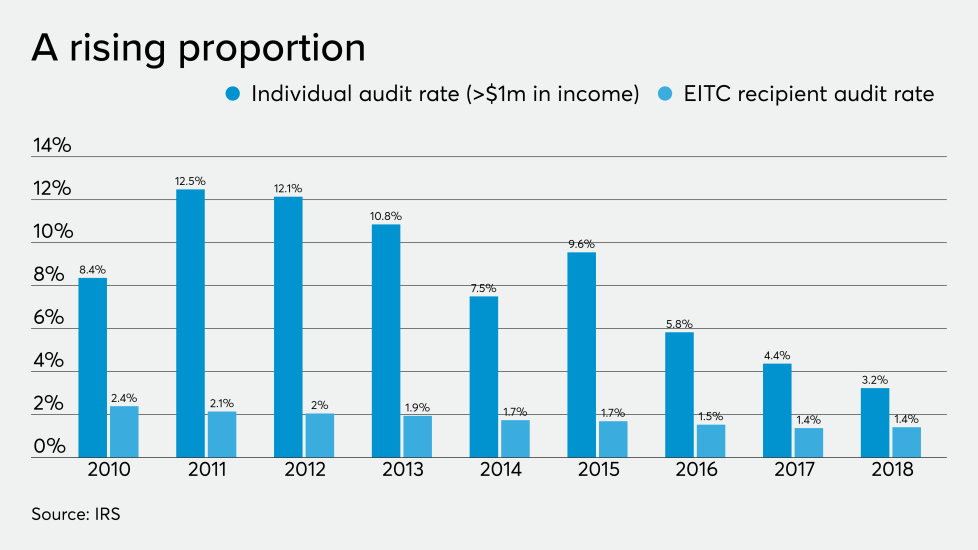 AT-112119-Buttonow - EITC audits.png