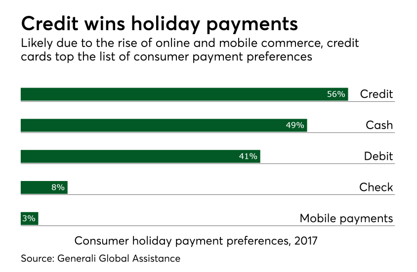 Chart: Credit wins holiday payments