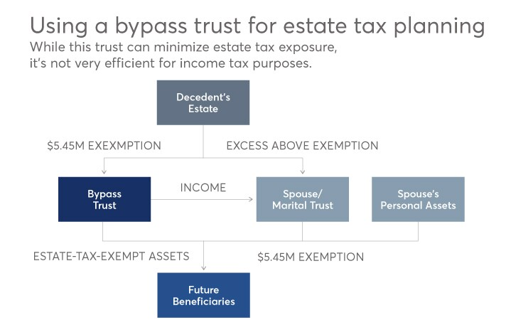 using-a-bypass-trust-for-estate-tax-planning-FP-2016