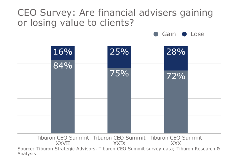 IAG Tiburon digital advice slideshow 5 - are financial advisers gaining or losing to clients