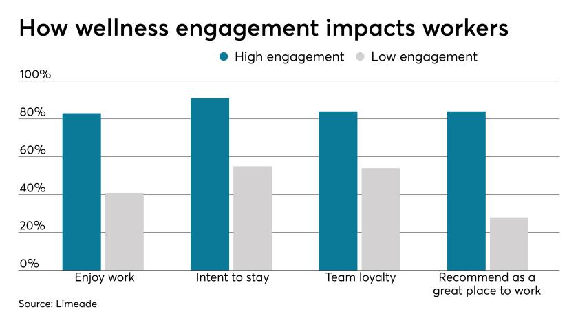 Wellness.Engagement.4.0.7.27.19.png