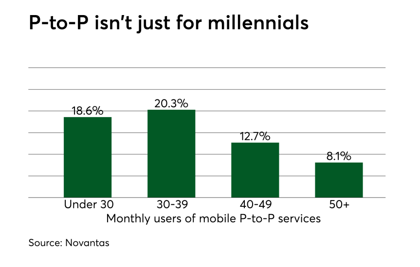 Chart: P-to-P isn't just for millennials