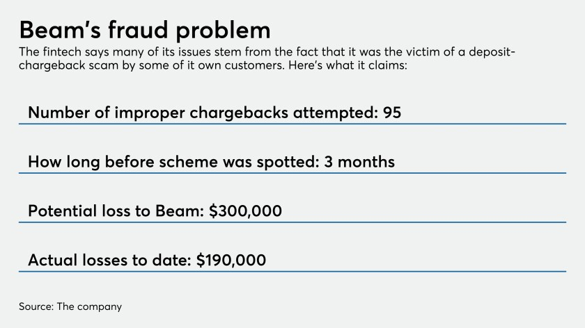 Highlights of alleged fraud scheme at Beam