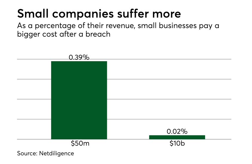 Chart: Small companies suffer more
