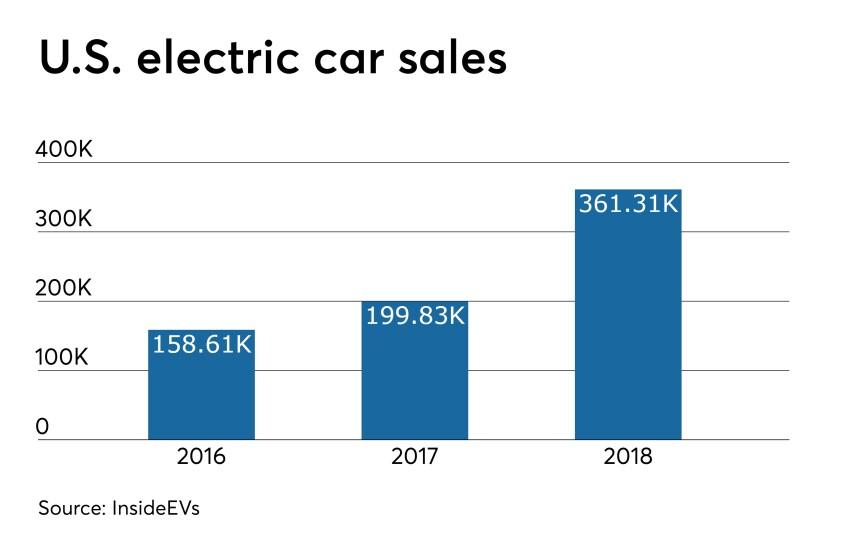CUJ 051619 Electric car sales.jpeg