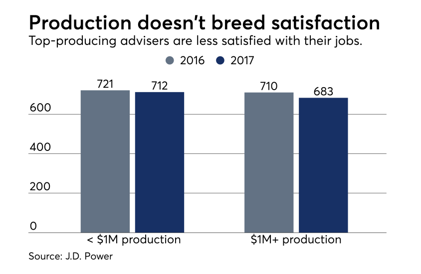 Top producers less satisfied J.D. Power