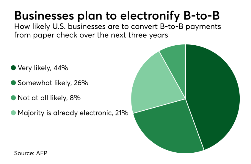 Chart: Businesses plan to electronify B-to-B