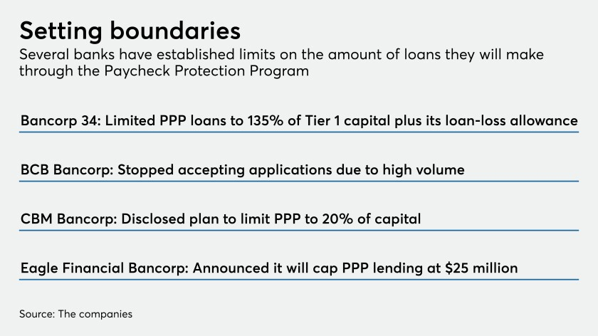 The Reasons Some Banks Have A Hard Stop On Ppp Lending American Banker
