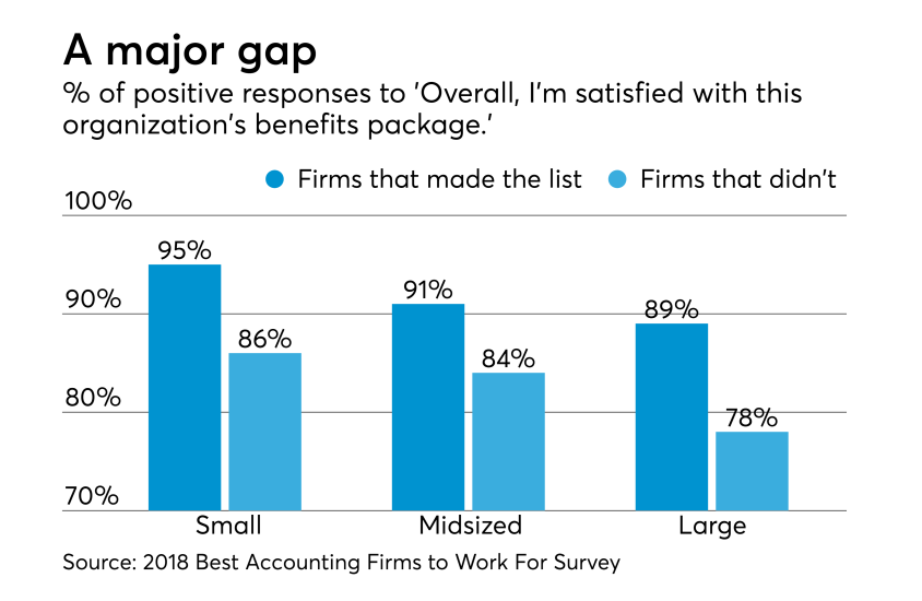 AT-093018-Best Firms Benefits satisfaction