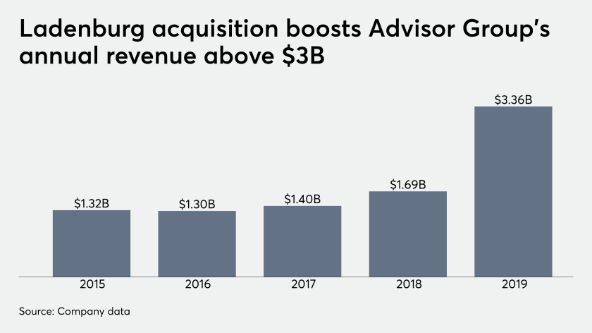 Ladenburg acquisition boost's Advisor Group's annual revenue above $3 billion.