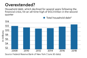 Total household debt as of June 30 2018