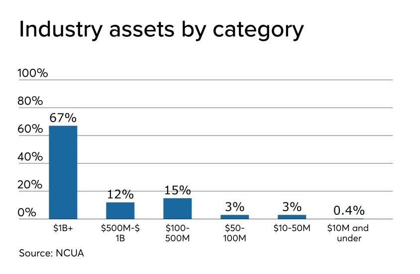 CU assets by category - CUJ 120619.jpeg