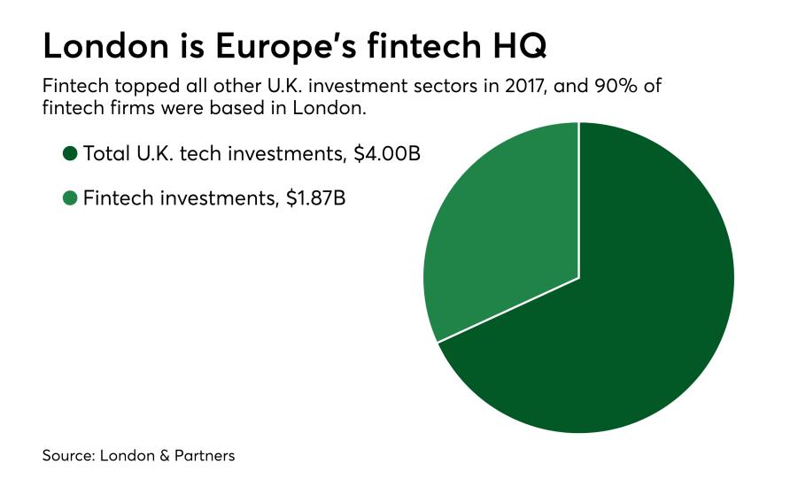 London is Europe's fintech HQ