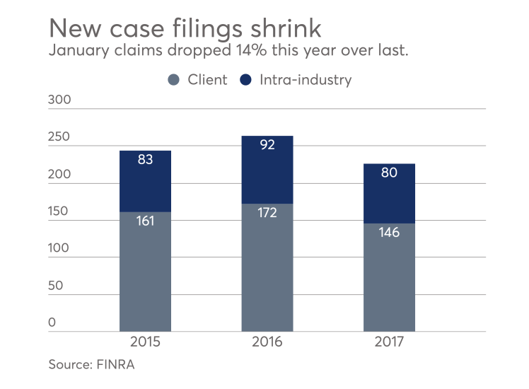 IAG.TOS.ArbFeature1.png FINRA arbitration data
