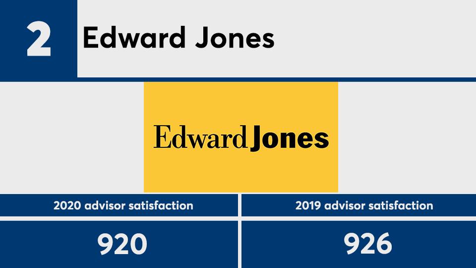 JDPower advisor satisfaction 2020 No. 2.png